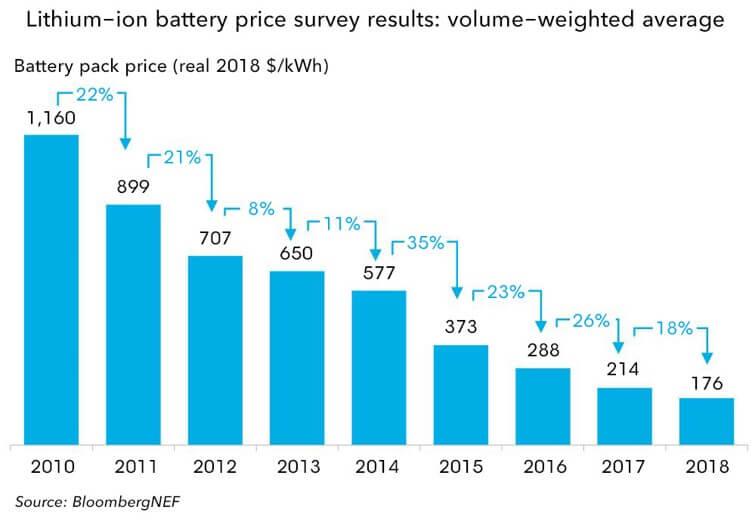 Lithium-Ionen Batterien Preise