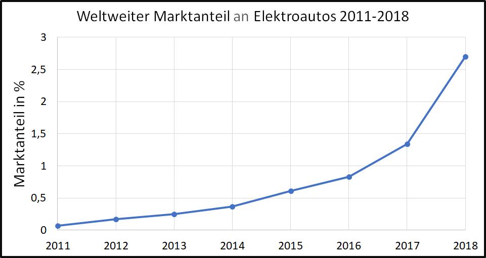 Marktanteil Elektroautos