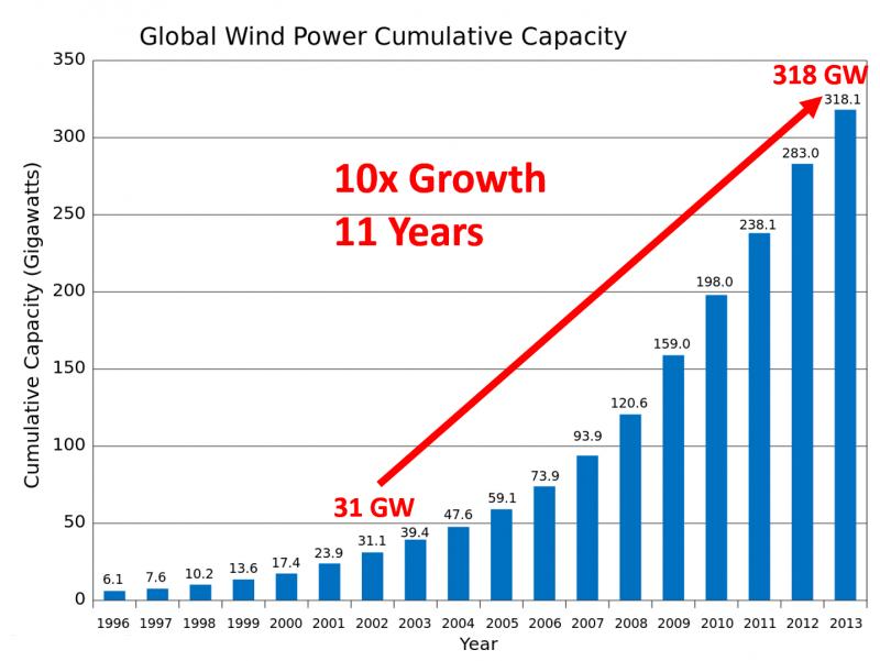Installierte Leistung an Windkraftanlagen