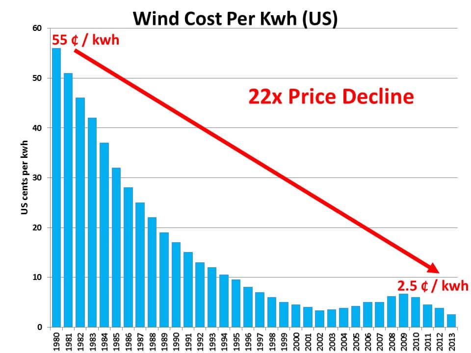 Windkraftanlagen Kosten pro kW