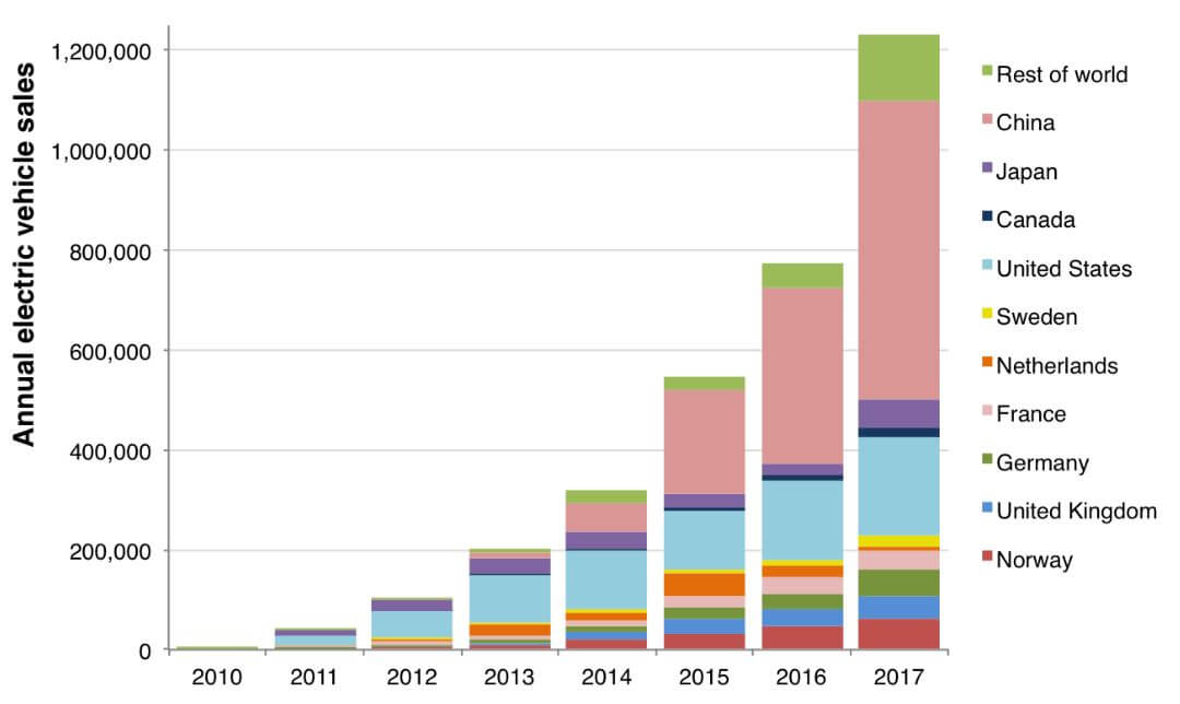 Annual Sales of Battery and Plug-In-Hybrid Electric Vehicles