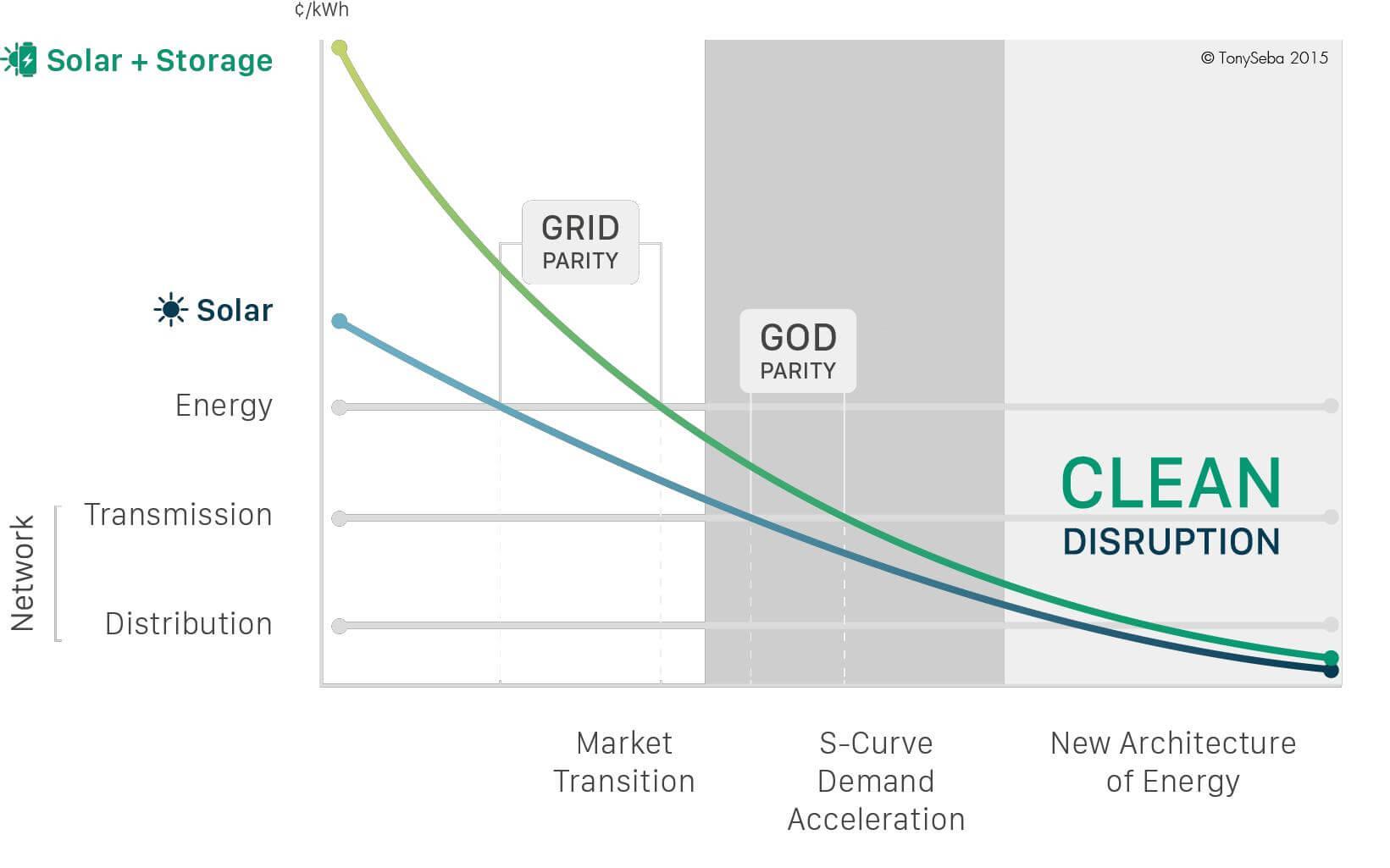 God Parity Grid Parity