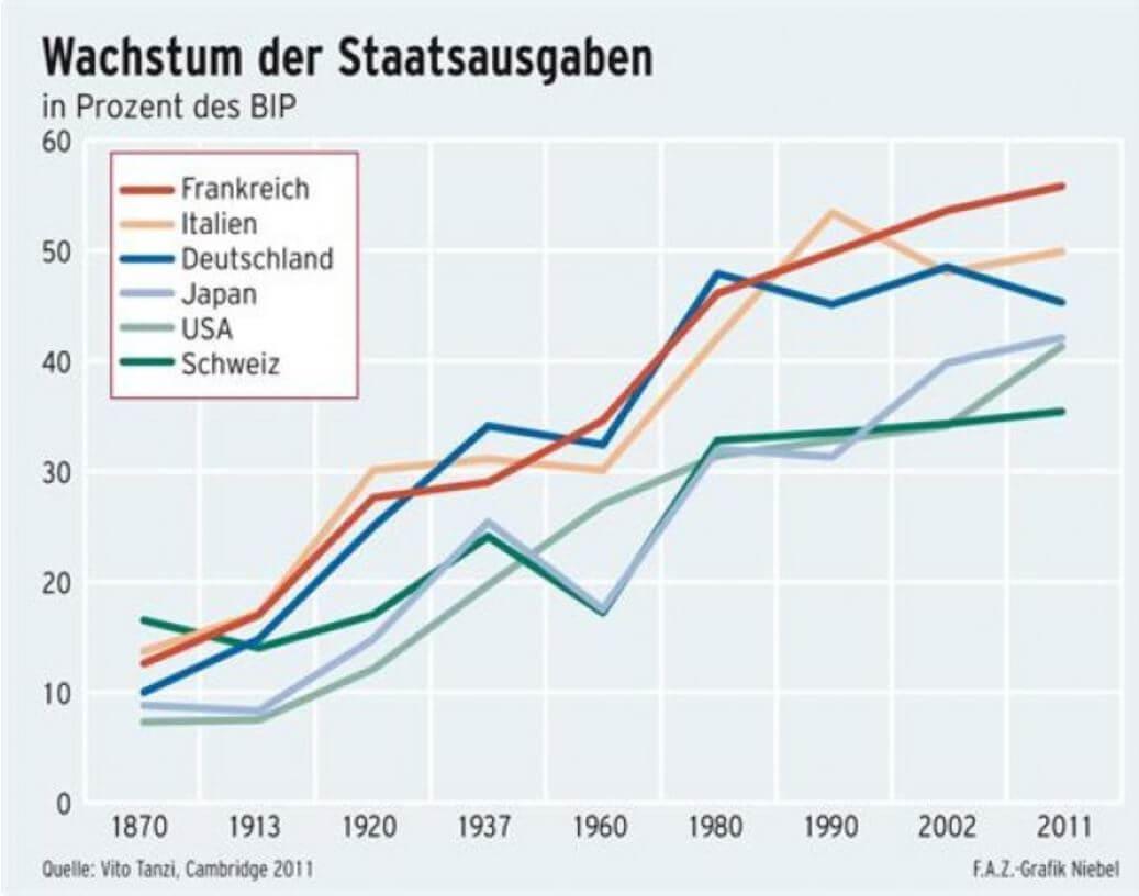 Staatsquoten